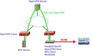 NFS + VPN + DLNA + SmartTV